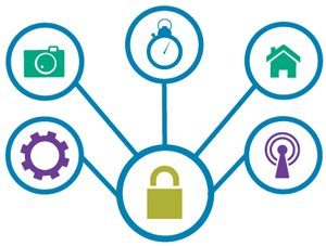 Embedded Cryptography For Internet Of Things Security