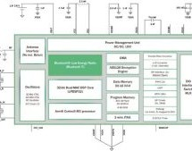 ON Semiconductor RSL10 – Bluetooth® 5 System-on-Chip