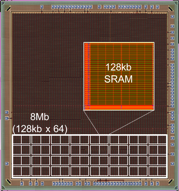 Renesas Electronics Achieves Lowest Embedded SRAM Power of 13.7 nW Mbit