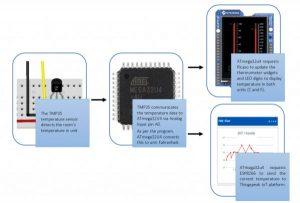 WiFi Temperature Sensor featuring 4Duino-24 schematic