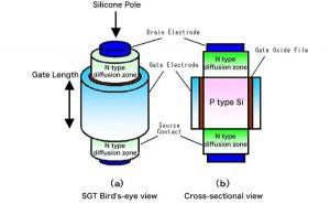 Surrounding Gate Transistors – Price + Size + Performance