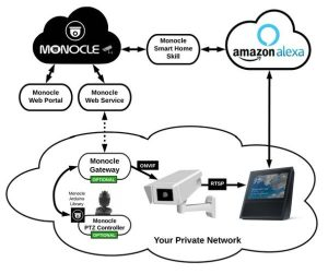 Monocle View & Control IP Cameras with Alexa & Arduino