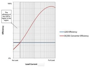 Generic example of low-IQ efficiency curve