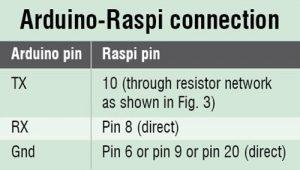 Ardiuno-Raspi connection