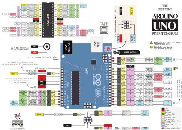 Arduino Uno Pinout - Diagram