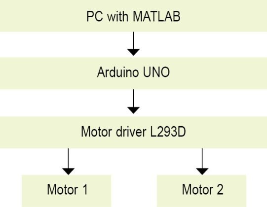 Controlling A Robotic Car Through MATLAB GUIUse Arduino for Projects