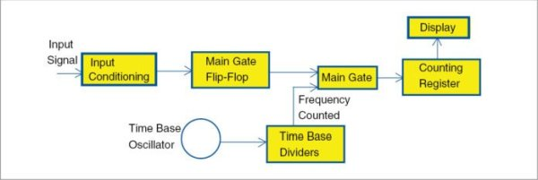 line frequency meter based on reciprocal countinguse