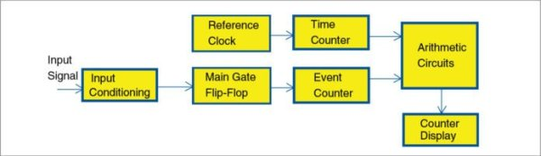 Block diagram of a general frequency meter with reciprocal counting