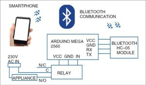 Block diagram of the voice-controlled home automation system