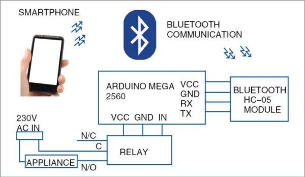 Voice-Controlled Home Automation SystemUse Arduino for Projects
