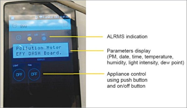 IoT-Enabled Air Pollution Meter With Digital Dashboard On