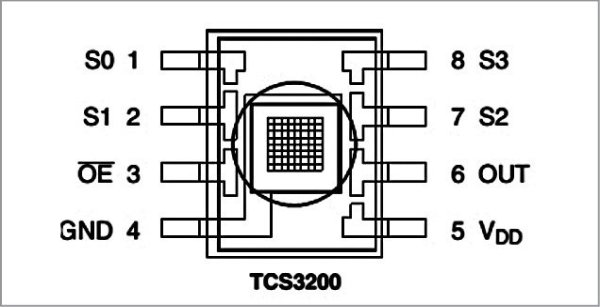 Pin diagram of the TCS3200 color sensor module
