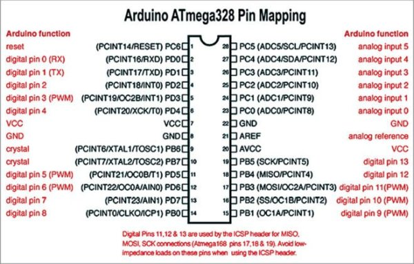 Pin mapping of Arduino Uno