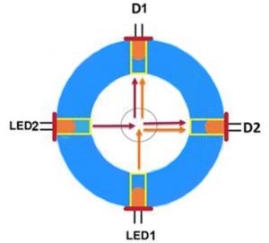 Ratio Measurement Method (Medium to High Turbidity)