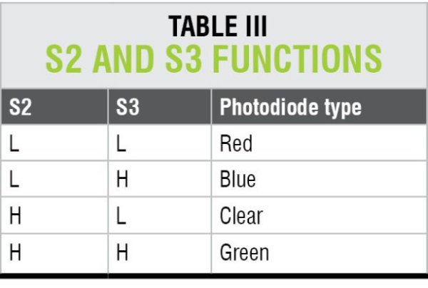 S2 and S3 functions