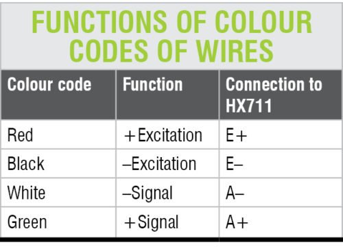 function of color codes of wires
