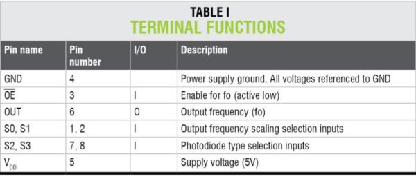 terminal functions