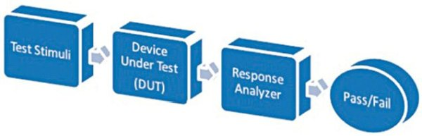 Block diagram for testing a device
