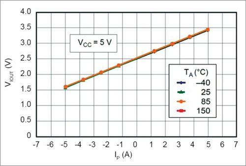 Output voltage versus sensed current of ACS712