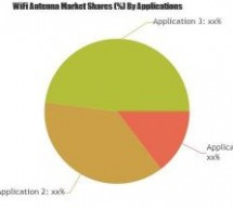WiFi Antenna Market to Witness Huge Growth by 2023