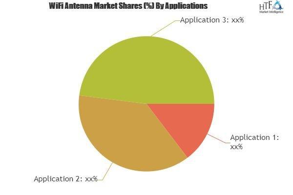 WiFi Antenna Market