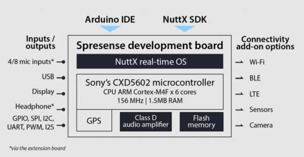 Sony's Spresense Multicore Microcontroller made for IoT development 3