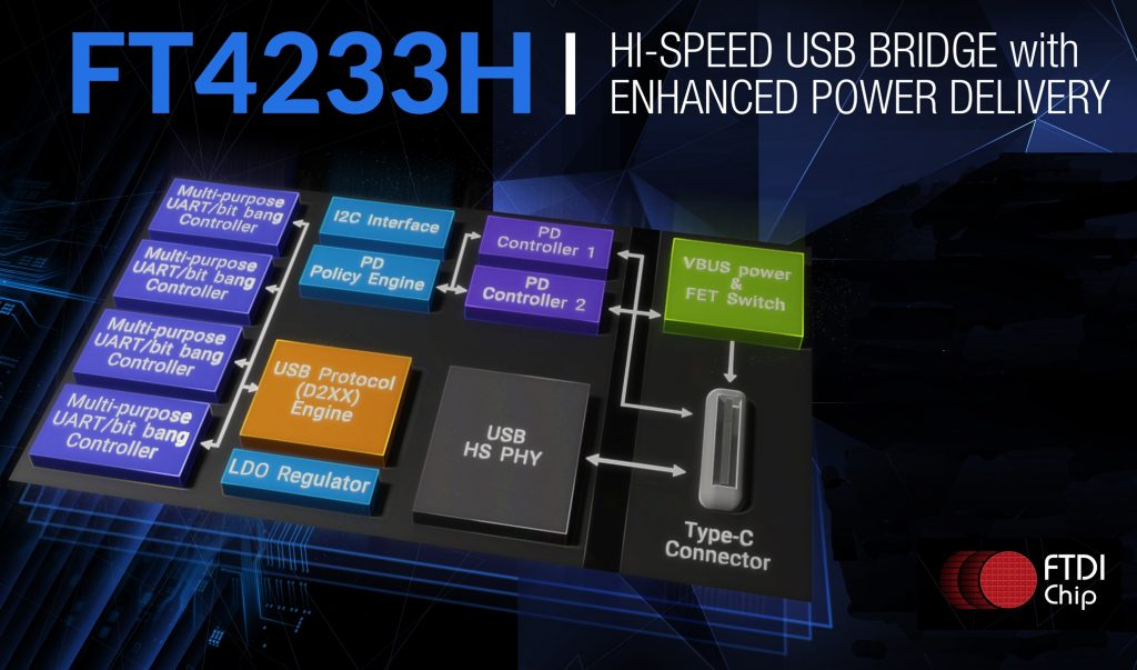 USB Type-C or PD Controller IC Enables 3A Current Delivery