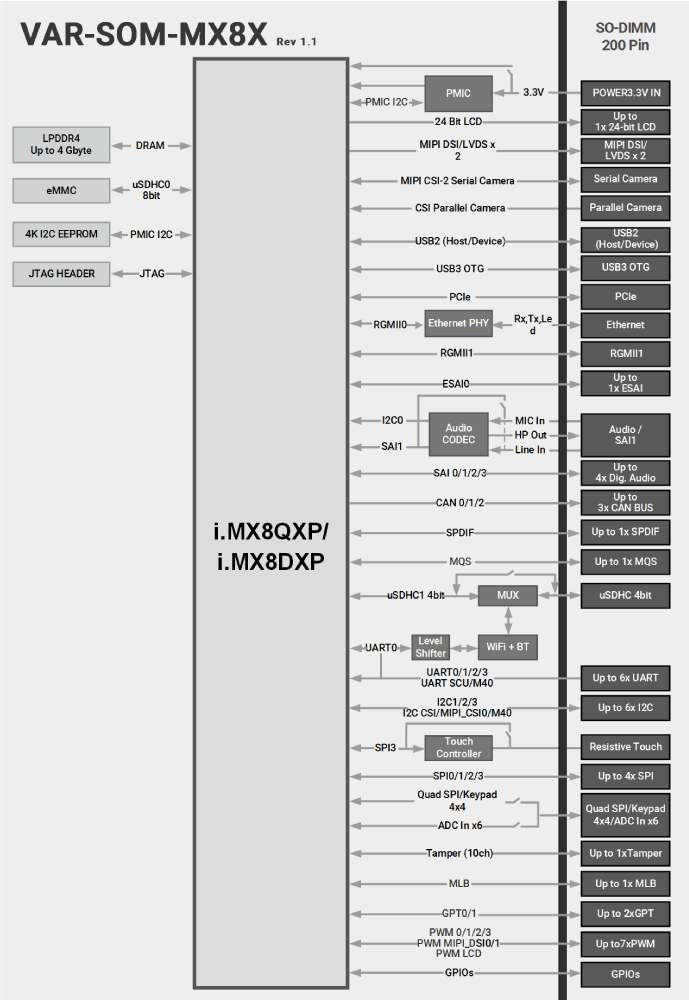 VAR-SOM-MX8X block diagram