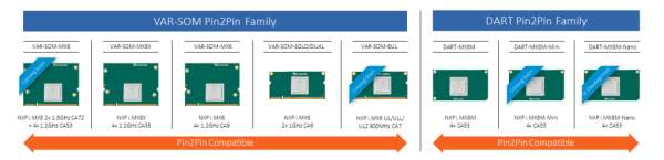 Variscite launches NXP iMX8X based VAR-SOM-MX8X System on Module 2