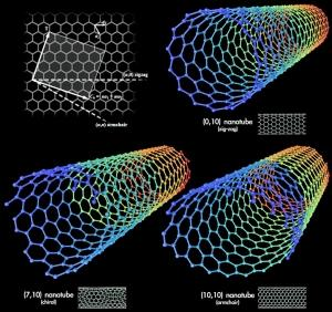 Long-fibre carbon nanotubes shown to be carcinogenic