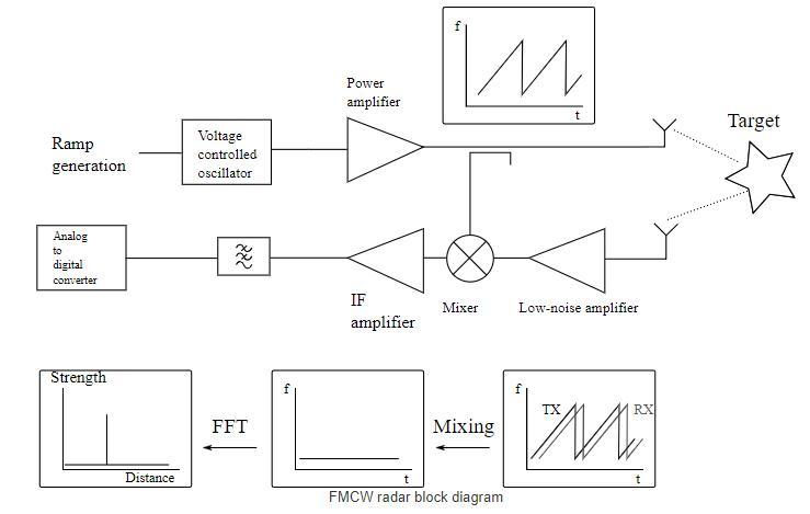Third version of homemade 6 GHz FMCW radar -Use Arduino for