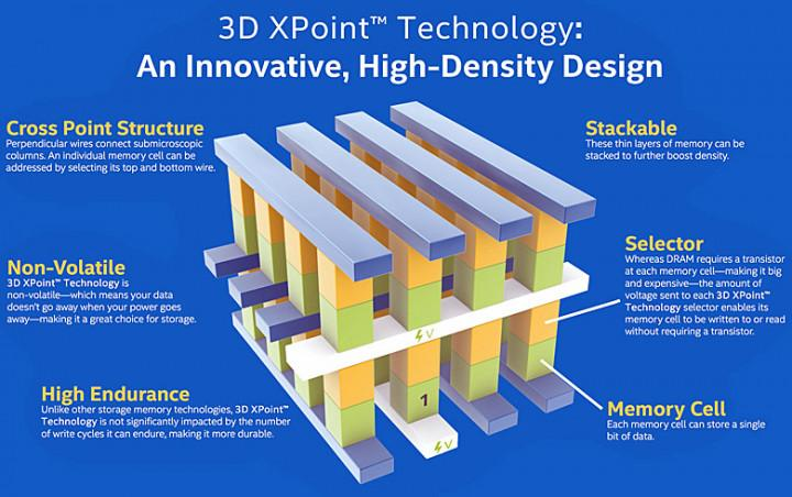 INTEL OPTANE, INTEL'S NEXT-GENERATION SSD TECHNOLOGY 2