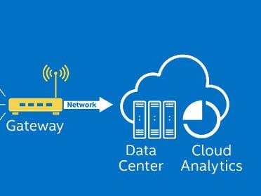 Intel® IoT Gateways Get Started