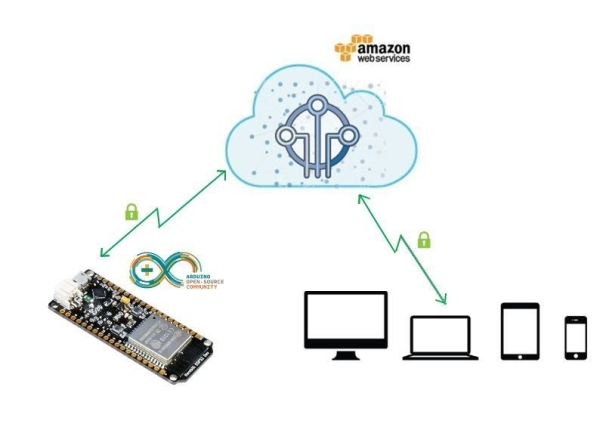 Secure-IOT-With-AWS-and-Hornbill-ESP32-Using-Arduino.
