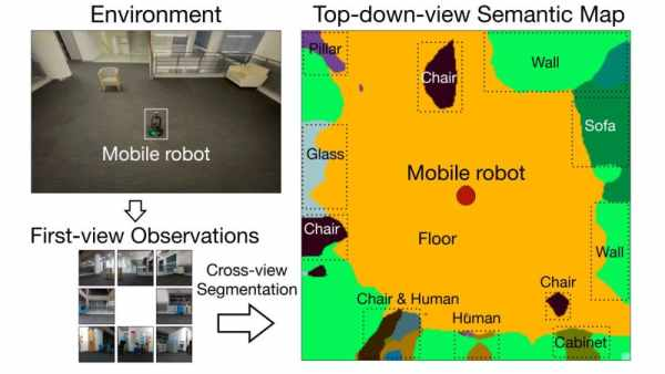 ROBOTS LEARNING TO UNDERSTAND THEIR SURROUNDINGS